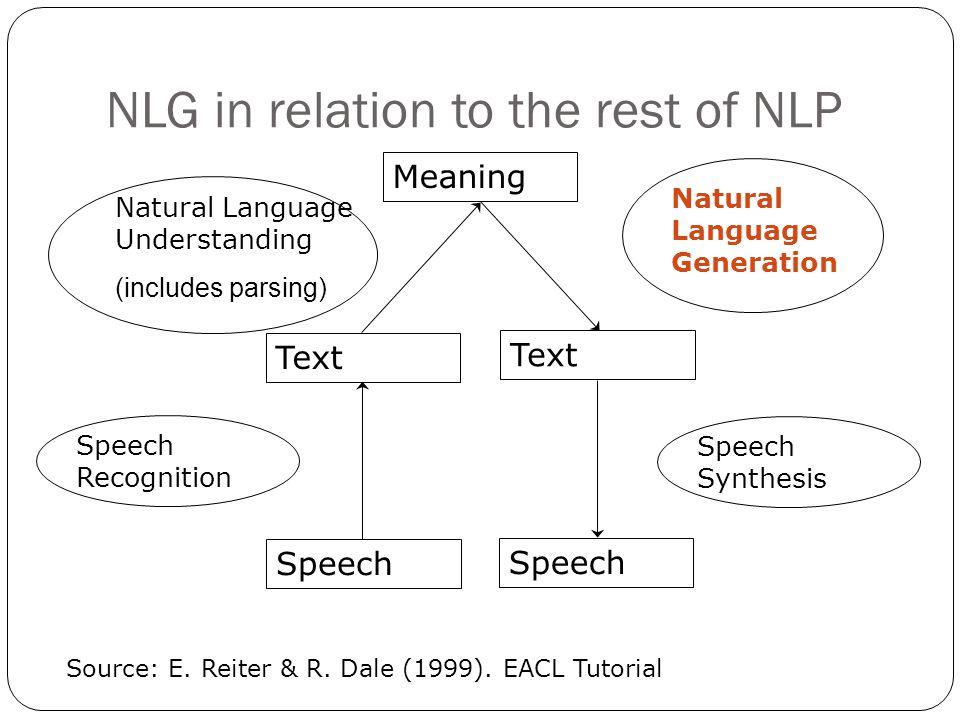 NLG in relation to the rest of NLP