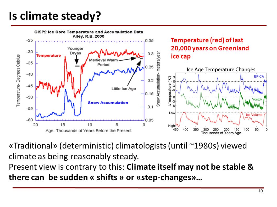 Is climate steady 10. Temperature (red) of last 20,000 years on Greenland ice cap.