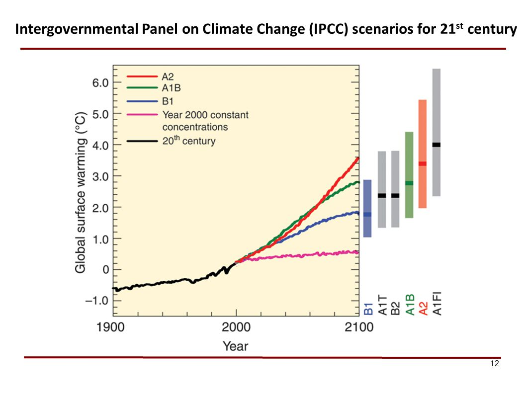 Intergovernmental Panel on Climate Change (IPCC) scenarios for 21st century