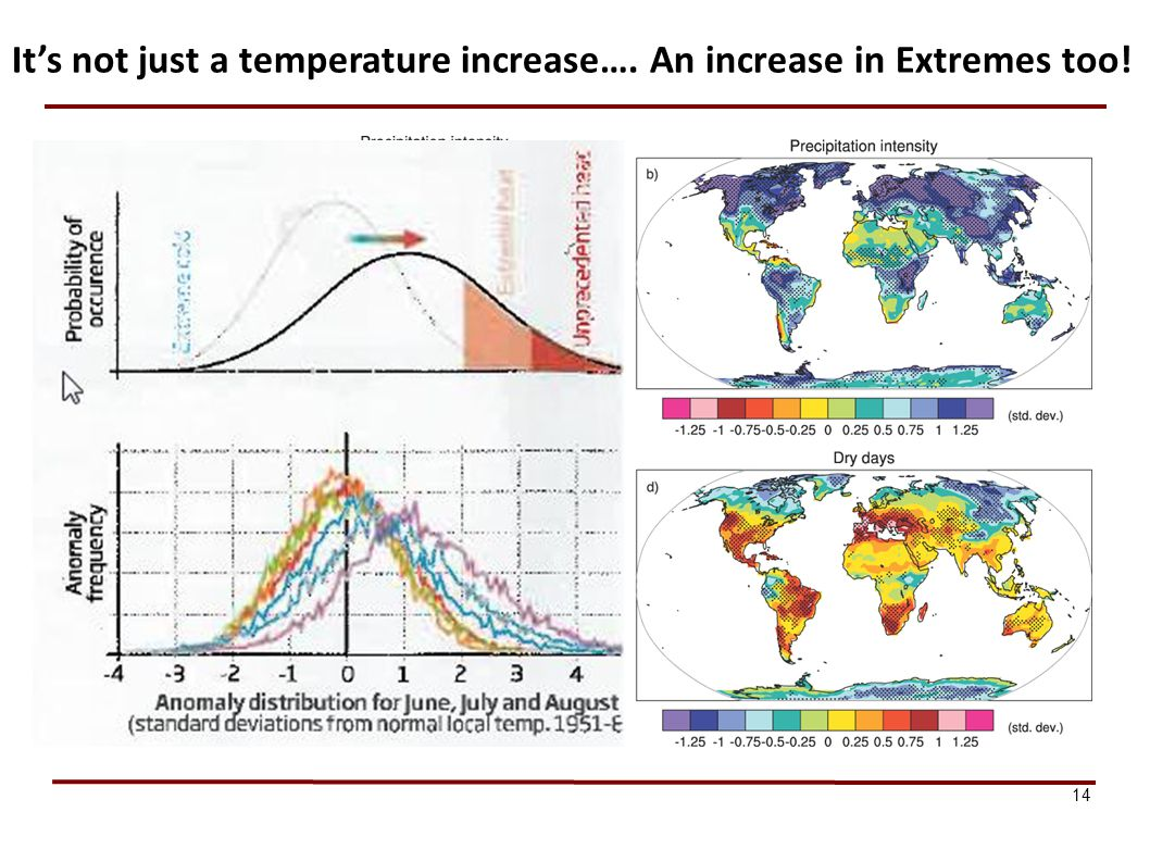 It's not just a temperature increase…. An increase in Extremes too!