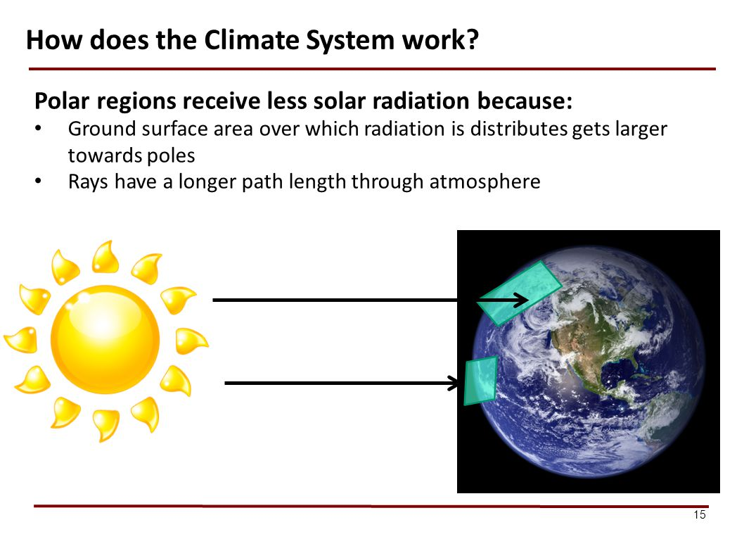 How does the Climate System work
