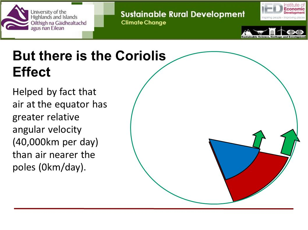 But there is the Coriolis Effect
