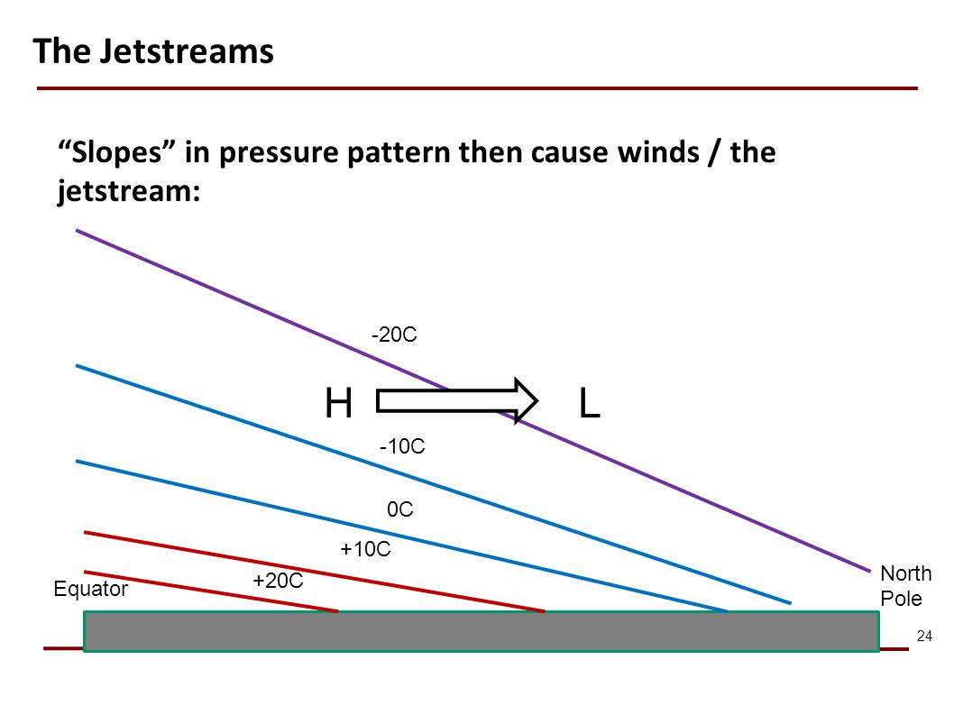 The Jetstreams Slopes in pressure pattern then cause winds / the jetstream: -20C. H. L. -10C.