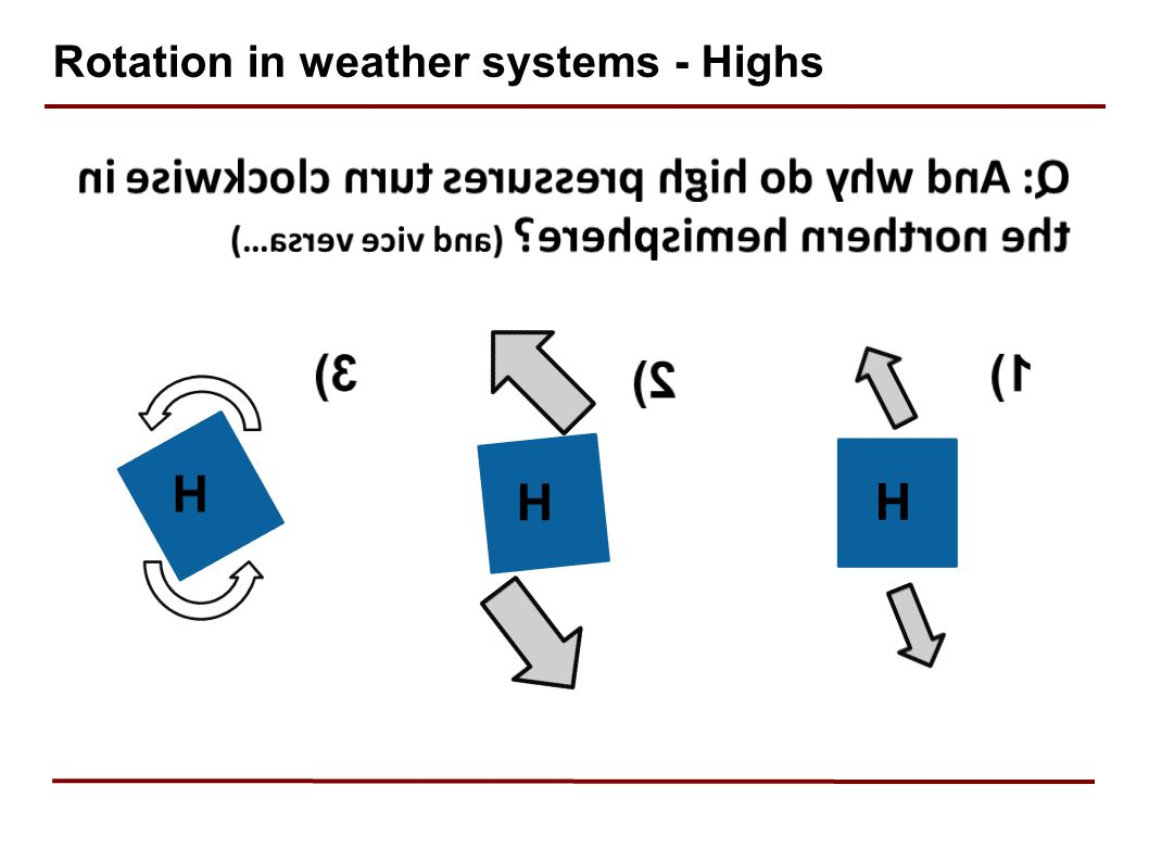 Rotation in weather systems - Highs
