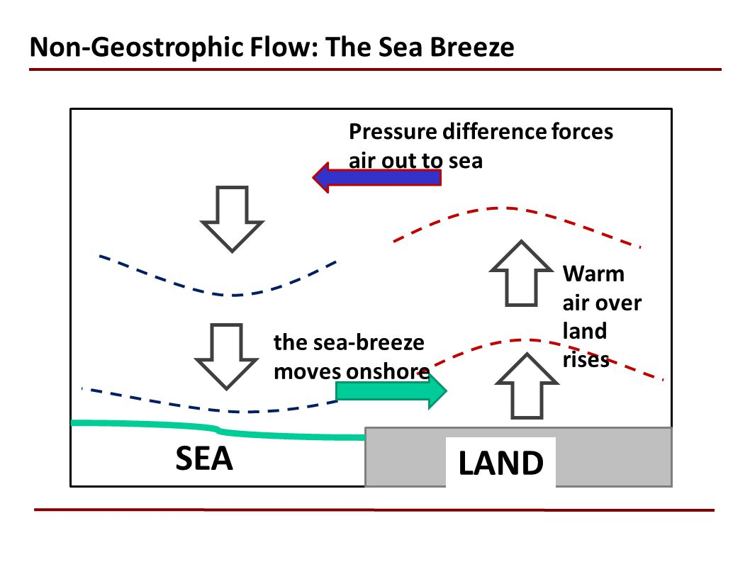 SEA LAND Non-Geostrophic Flow: The Sea Breeze
