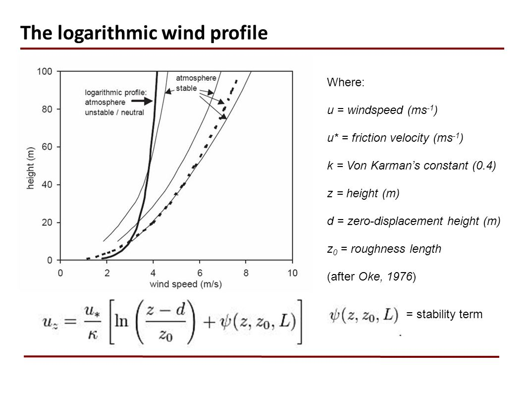 The logarithmic wind profile