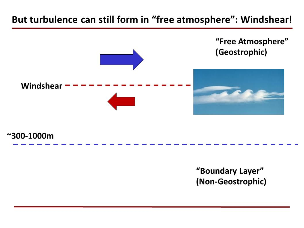 But turbulence can still form in free atmosphere : Windshear!