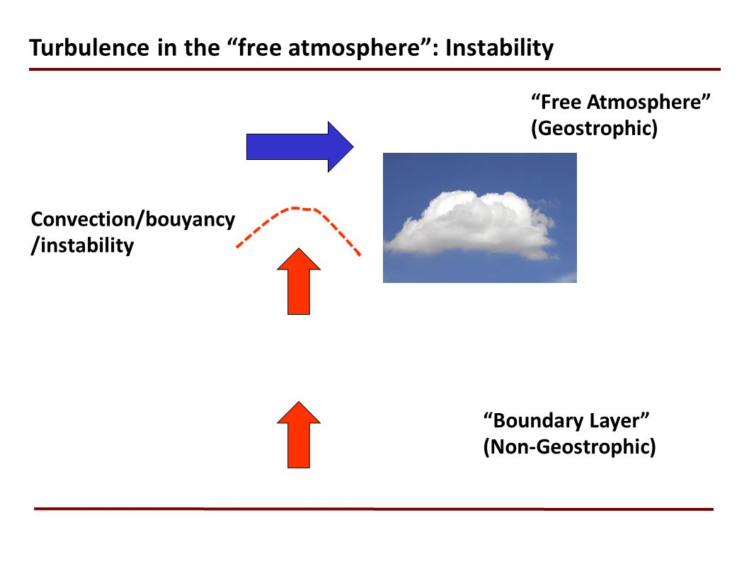 Turbulence in the free atmosphere : Instability