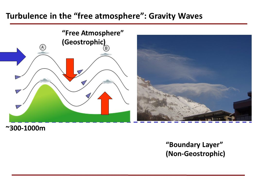 Turbulence in the free atmosphere : Gravity Waves