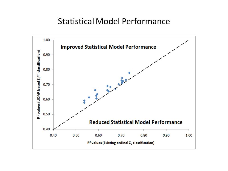 Statistical Model Performance