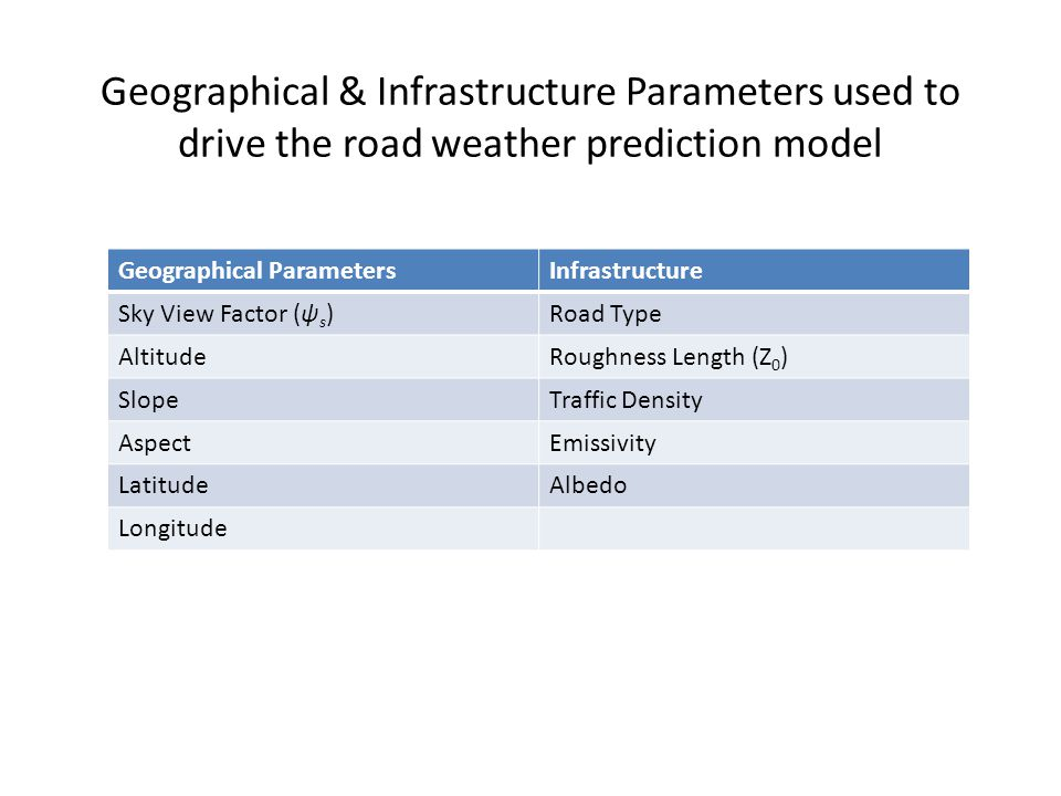 Geographical & Infrastructure Parameters used to drive the road weather prediction model