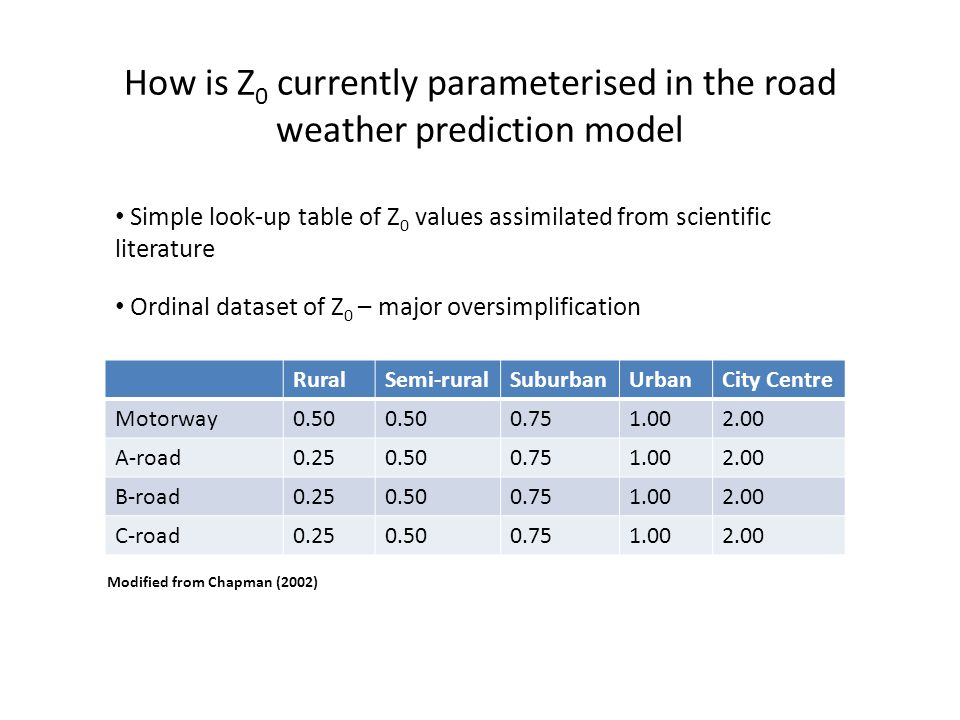 How is Z0 currently parameterised in the road weather prediction model