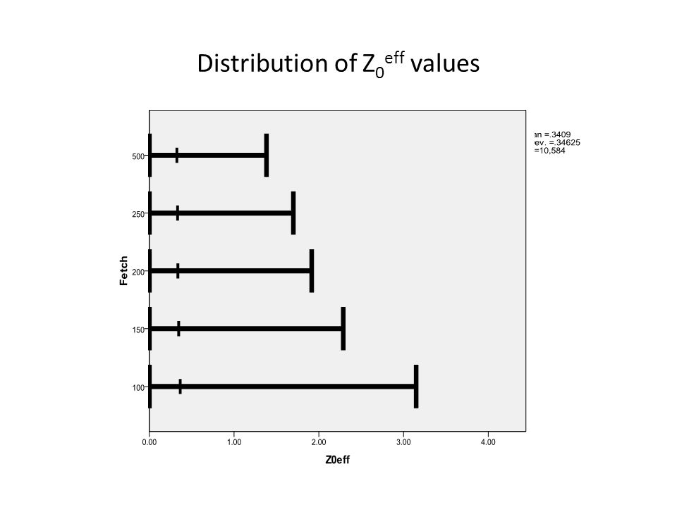 Distribution of Z0eff values