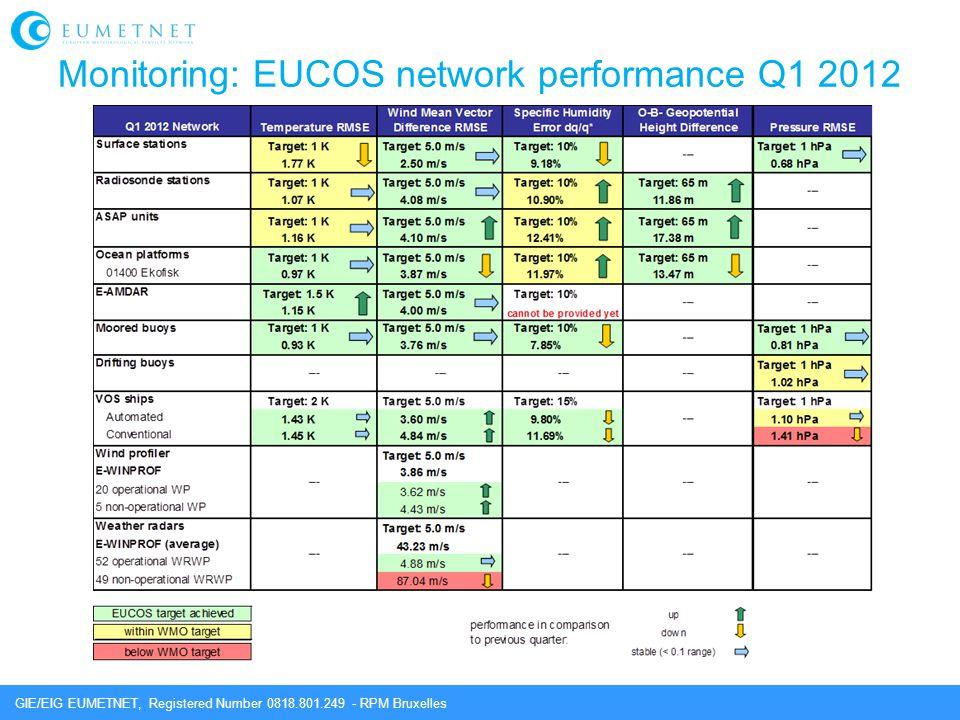 Monitoring: EUCOS network performance Q1 2012