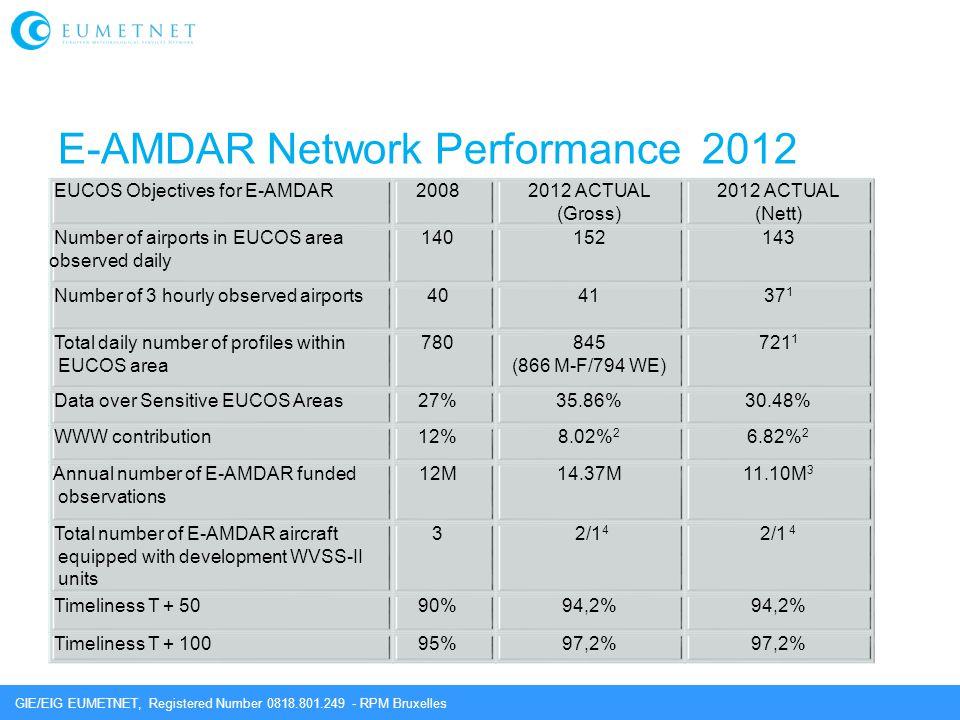 E-AMDAR Network Performance 2012