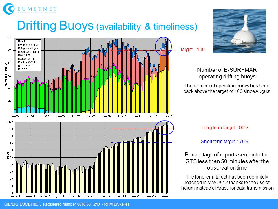 Drifting Buoys (availability & timeliness)