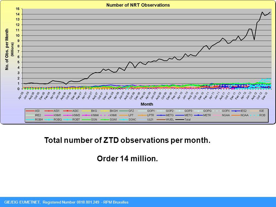 Total number of ZTD observations per month.