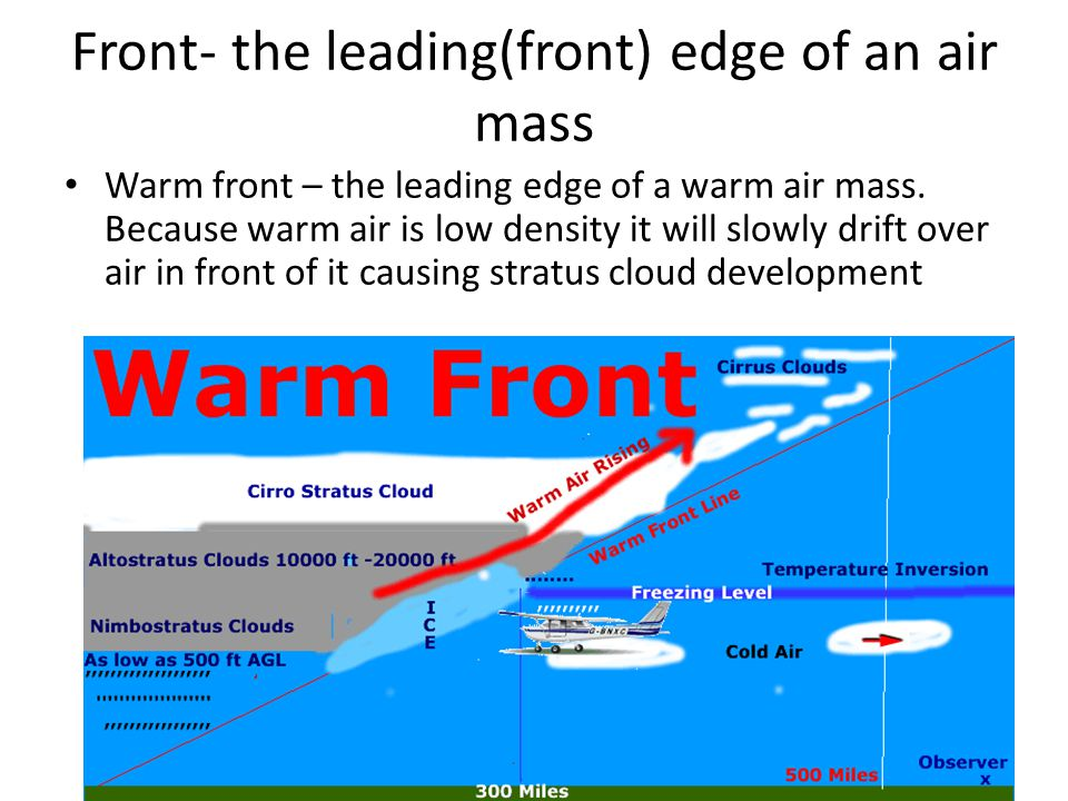 Front- the leading(front) edge of an air mass