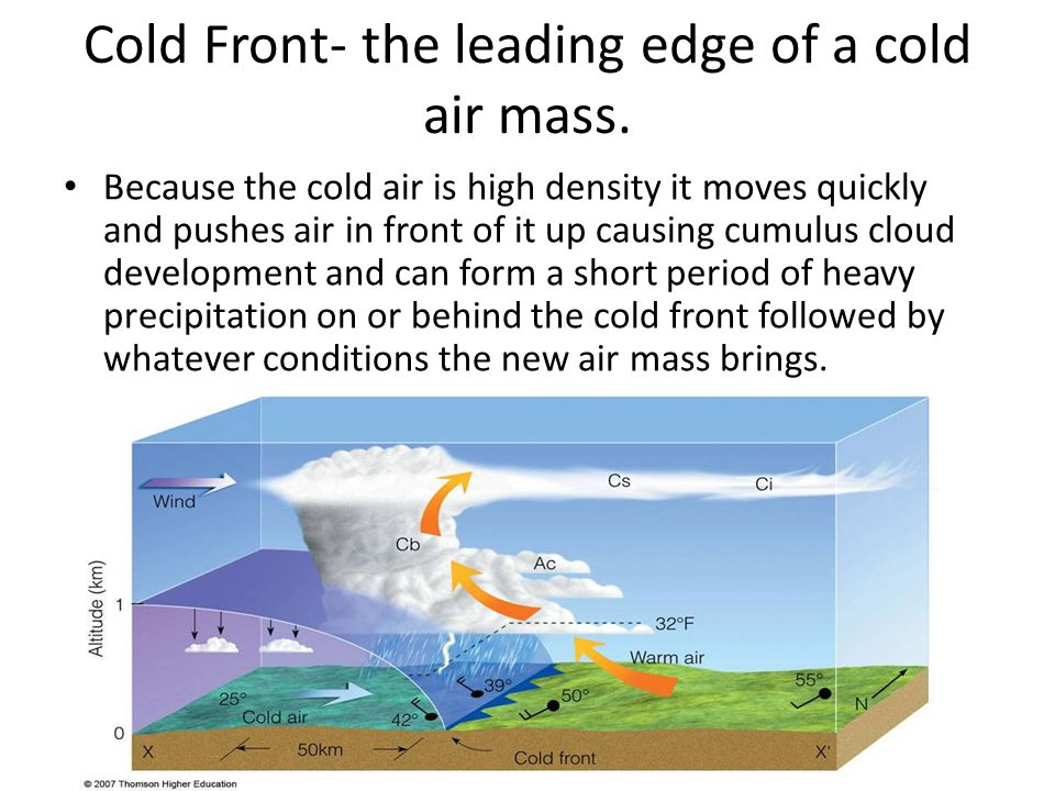 Cold Front- the leading edge of a cold air mass.
