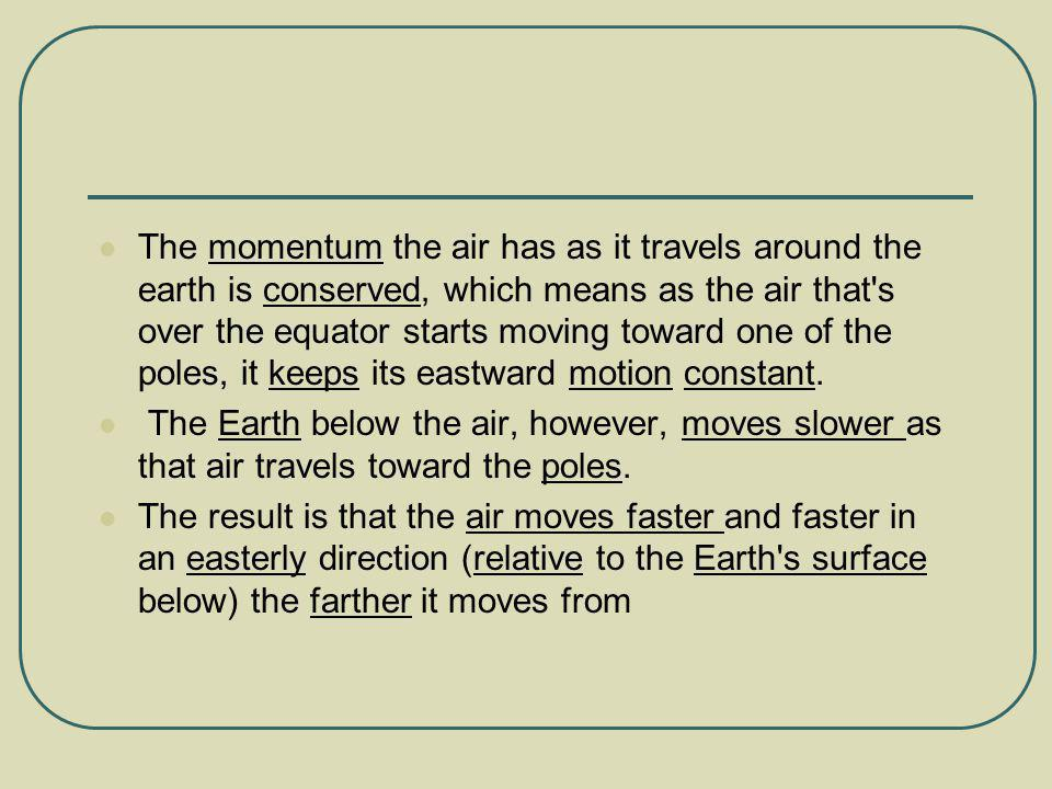 The momentum the air has as it travels around the earth is conserved, which means as the air that s over the equator starts moving toward one of the poles, it keeps its eastward motion constant.