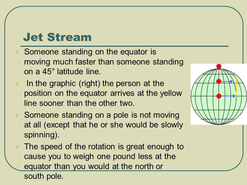Jet Stream Someone standing on the equator is moving much faster than someone standing on a 45° latitude line.