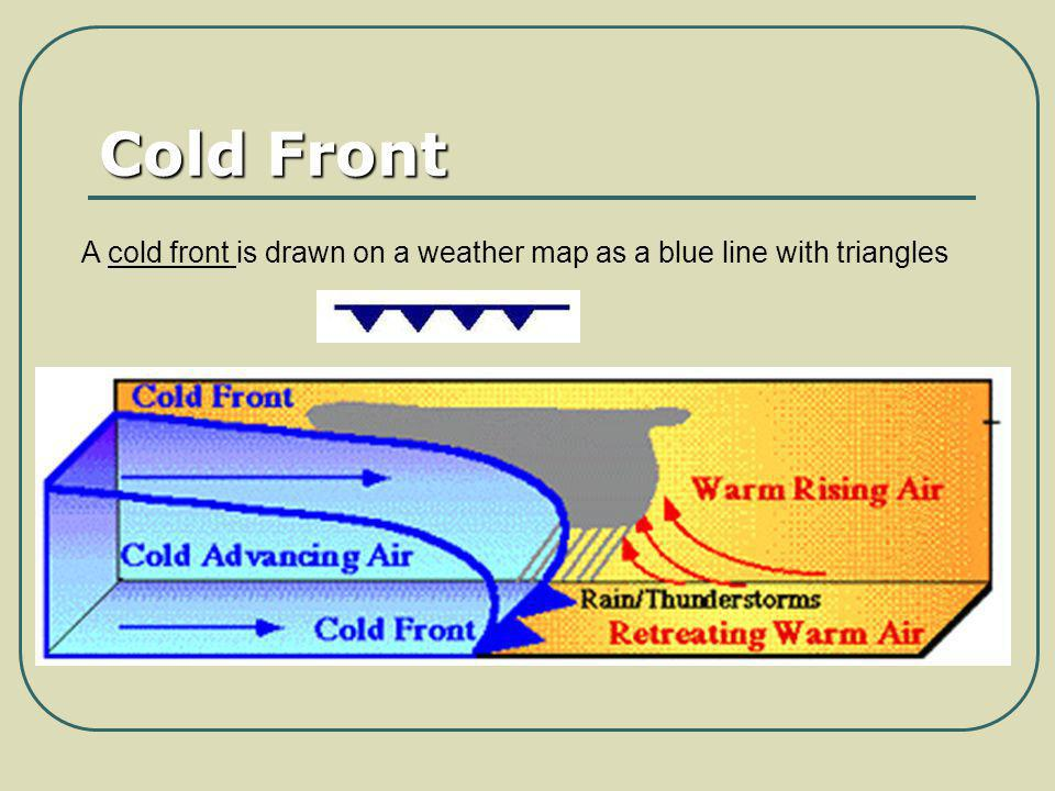 Cold Front A cold front is drawn on a weather map as a blue line with triangles