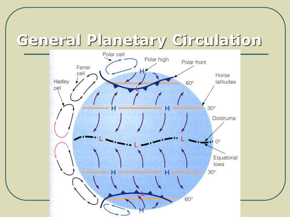 General Planetary Circulation