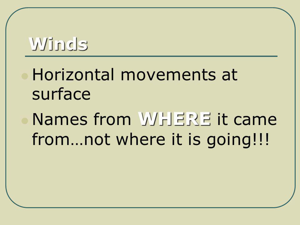 Winds Horizontal movements at surface