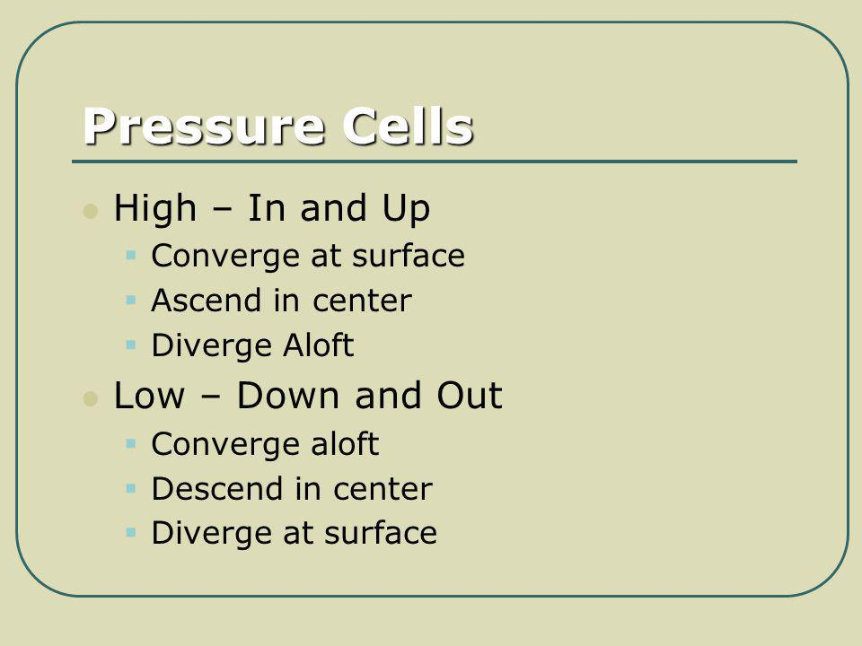 Pressure Cells High – In and Up Low – Down and Out Converge at surface