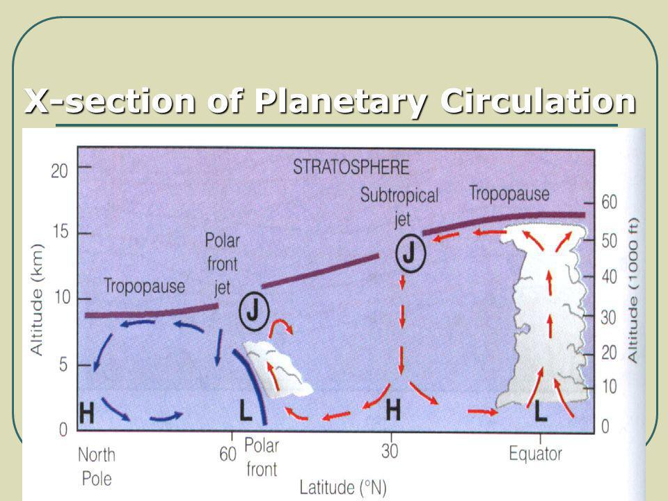 X-section of Planetary Circulation