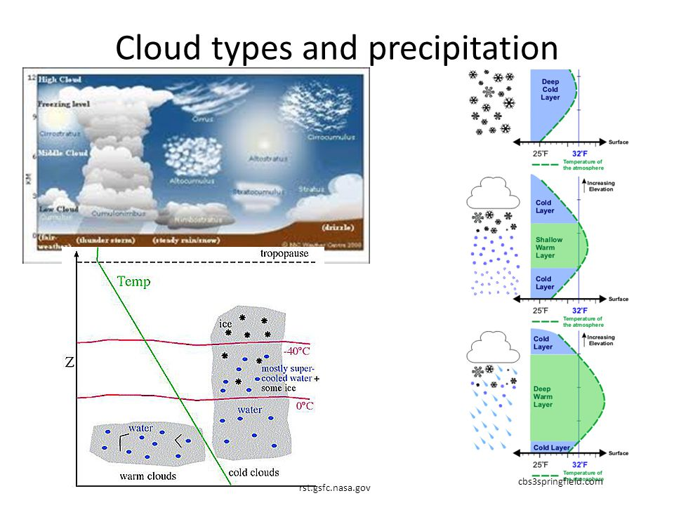 Cloud types and precipitation