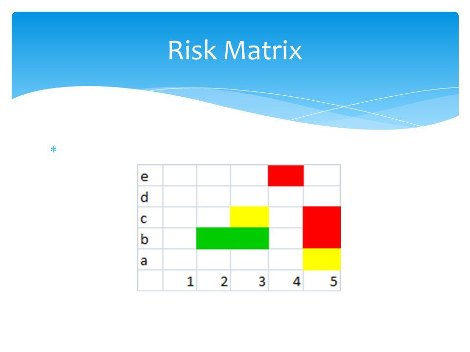 Risk Matrix