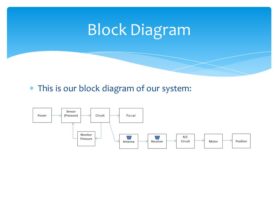 Block Diagram This is our block diagram of our system: Power