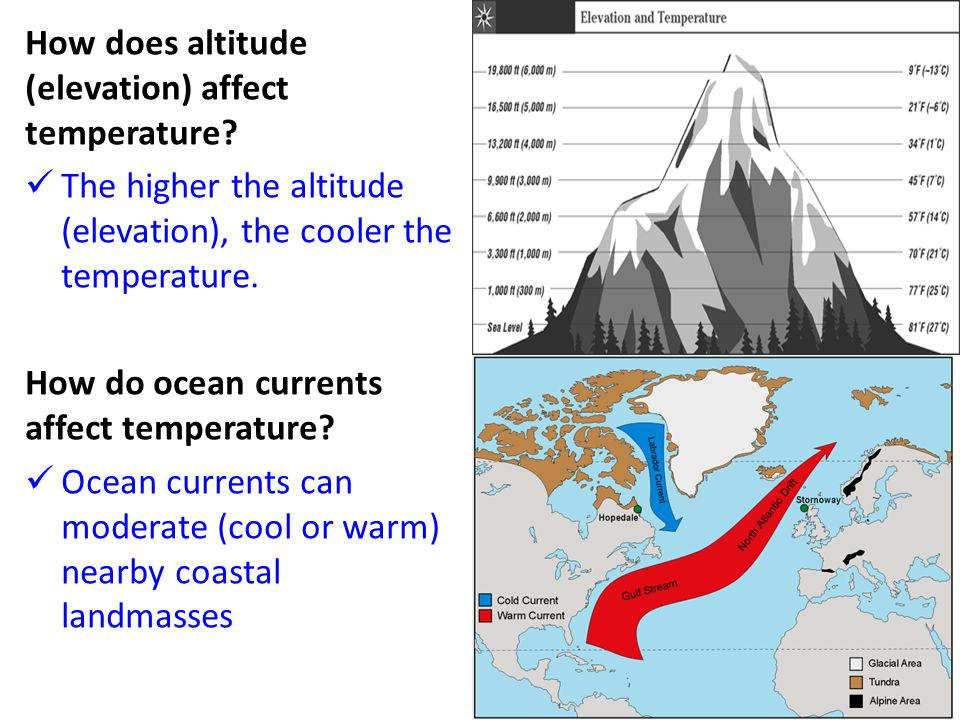 How does altitude (elevation) affect temperature
