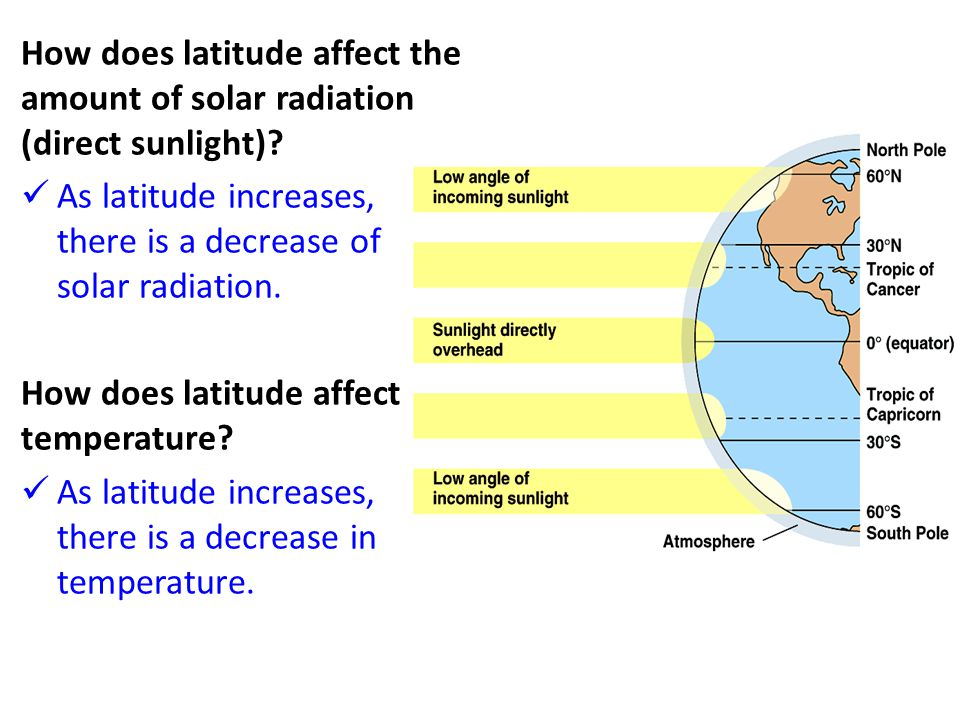 How does latitude affect the amount of solar radiation (direct sunlight)