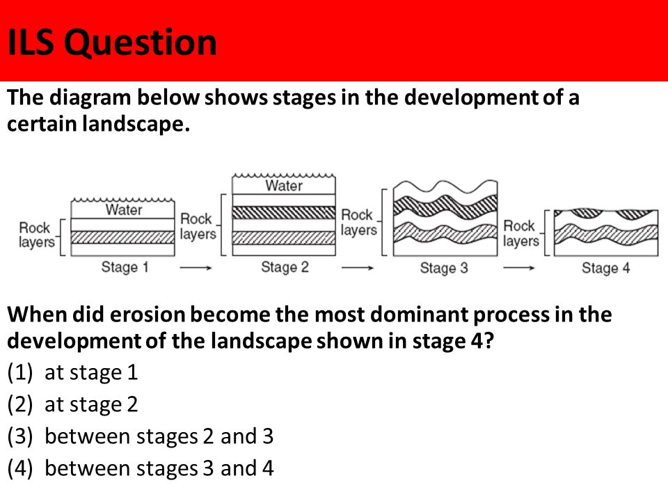 ILS Question The diagram below shows stages in the development of a certain landscape.