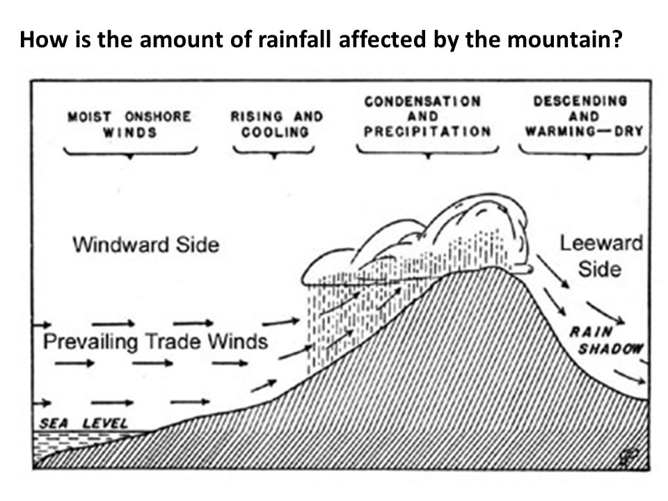 How is the amount of rainfall affected by the mountain