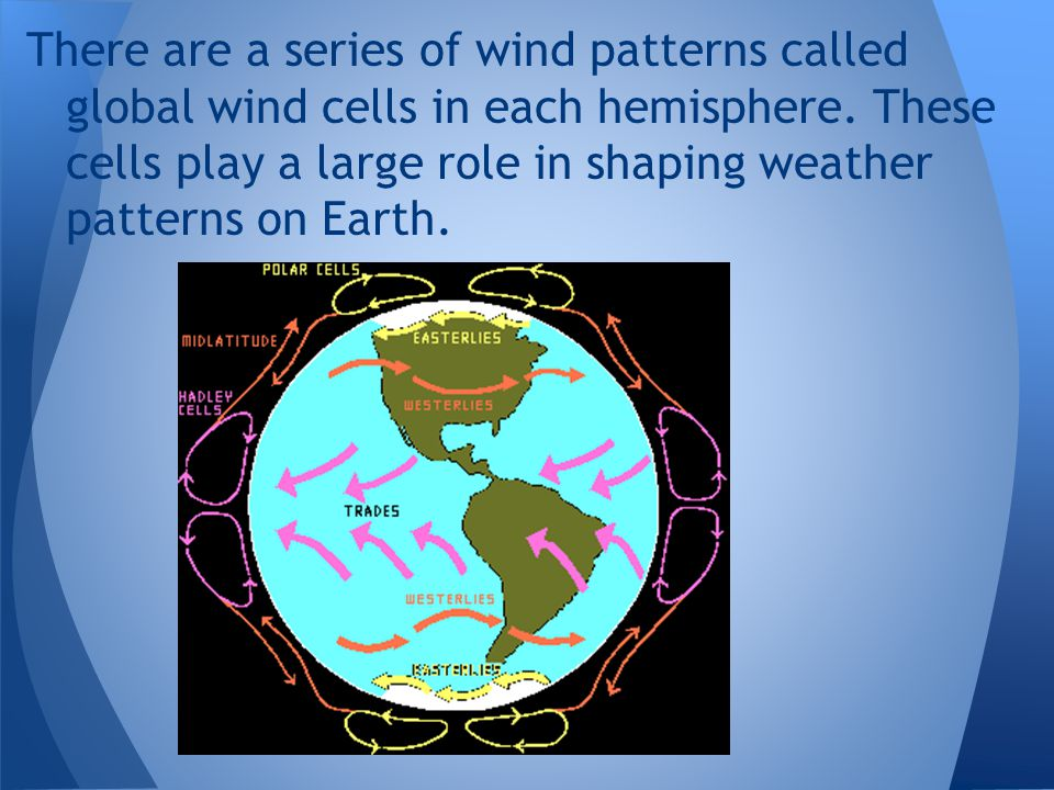 There are a series of wind patterns called global wind cells in each hemisphere.