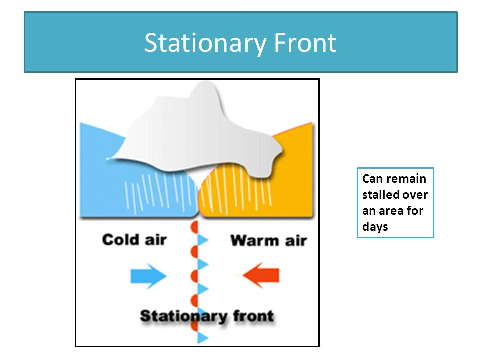 Stationary Front Can remain stalled over an area for days