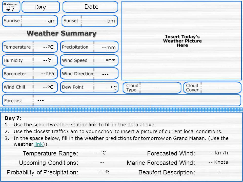 Marine Forecasted Wind: