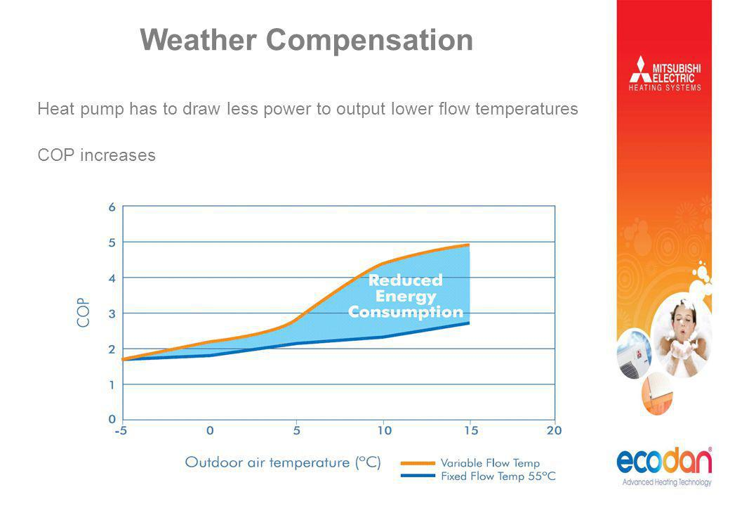 Weather Compensation Heat pump has to draw less power to output lower flow temperatures.