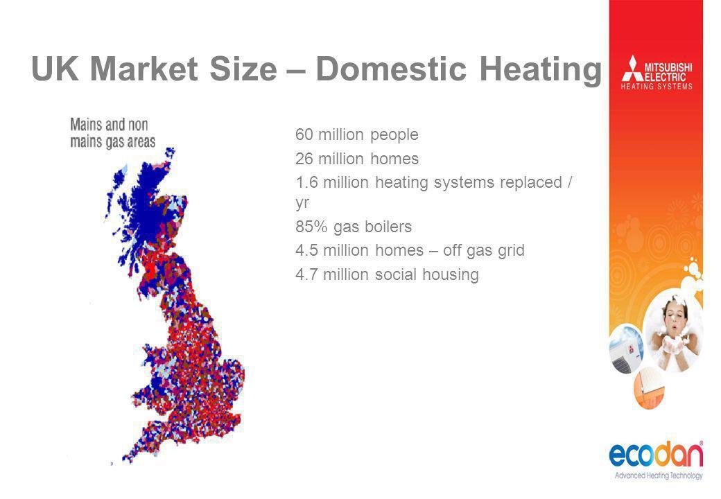 UK Market Size – Domestic Heating