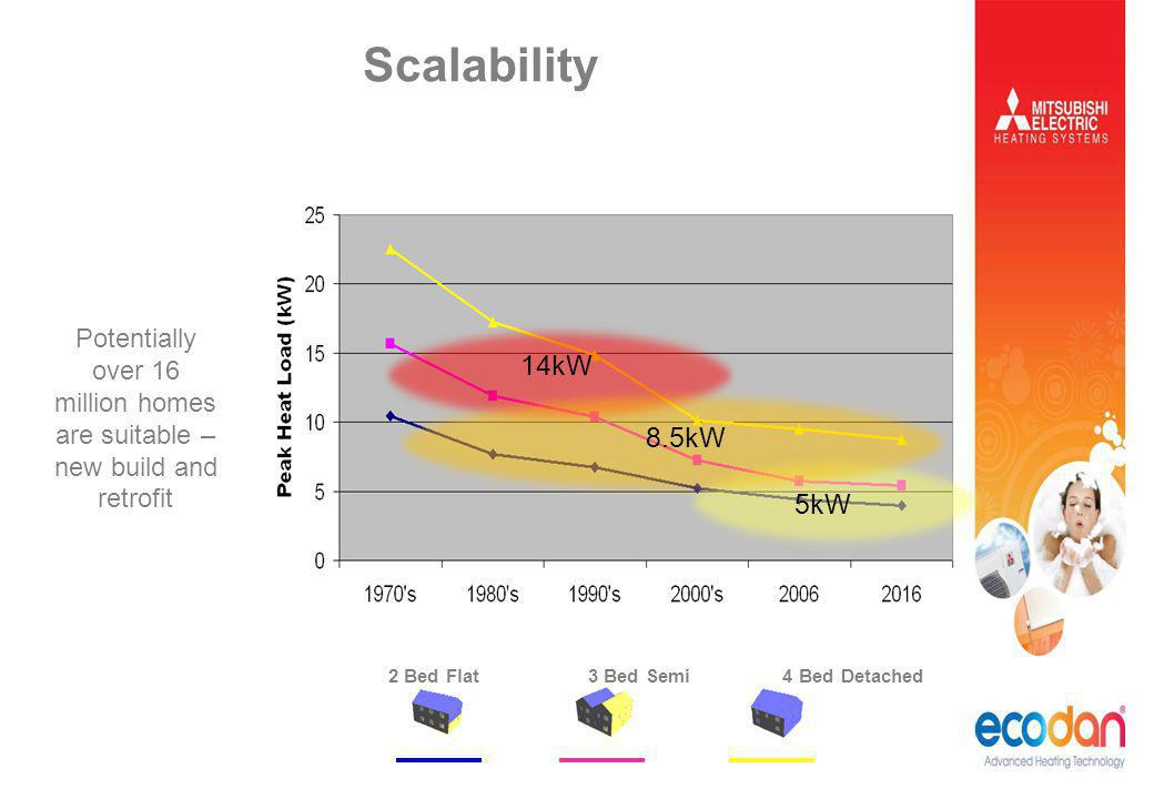 Scalability Potentially over 16 million homes are suitable – new build and retrofit. 14kW. 8.5kW.