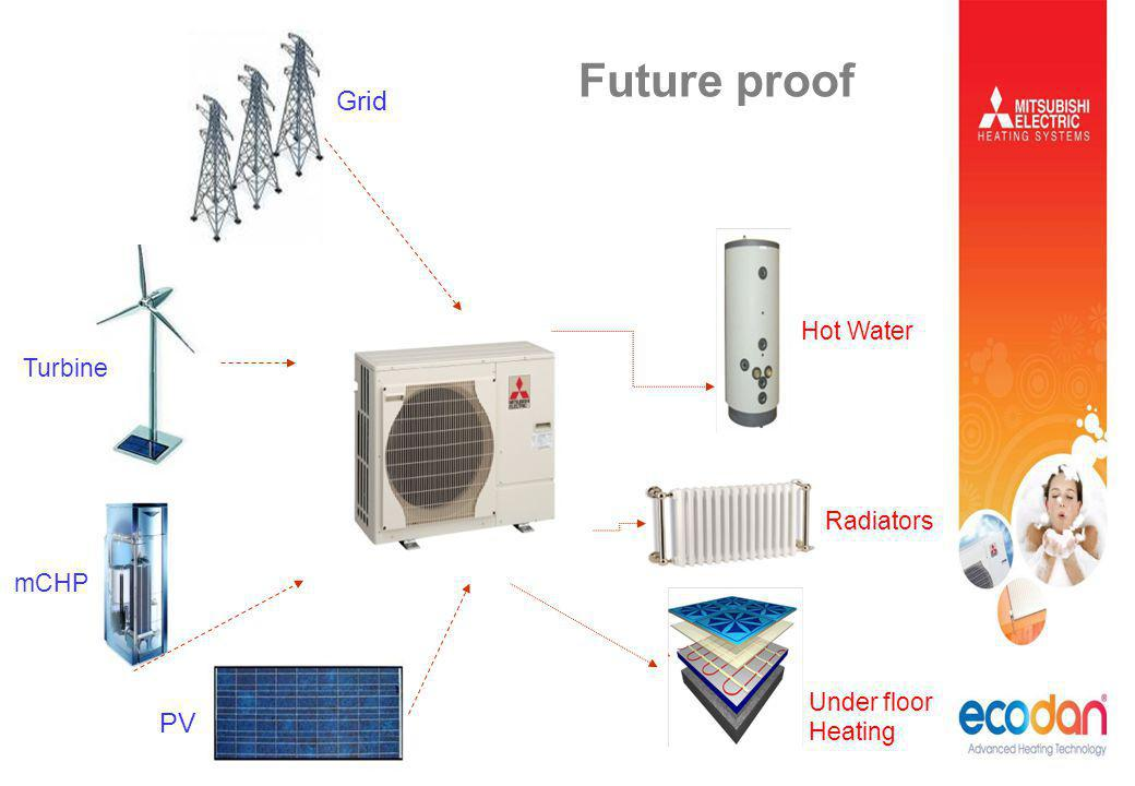 Future proof Grid PV Hot Water Turbine Radiators mCHP Under floor