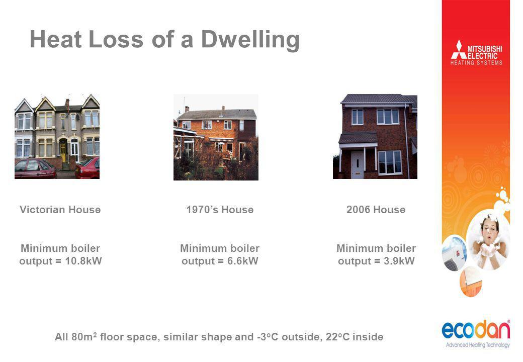 Heat Loss of a Dwelling Victorian House Minimum boiler output = 10.8kW