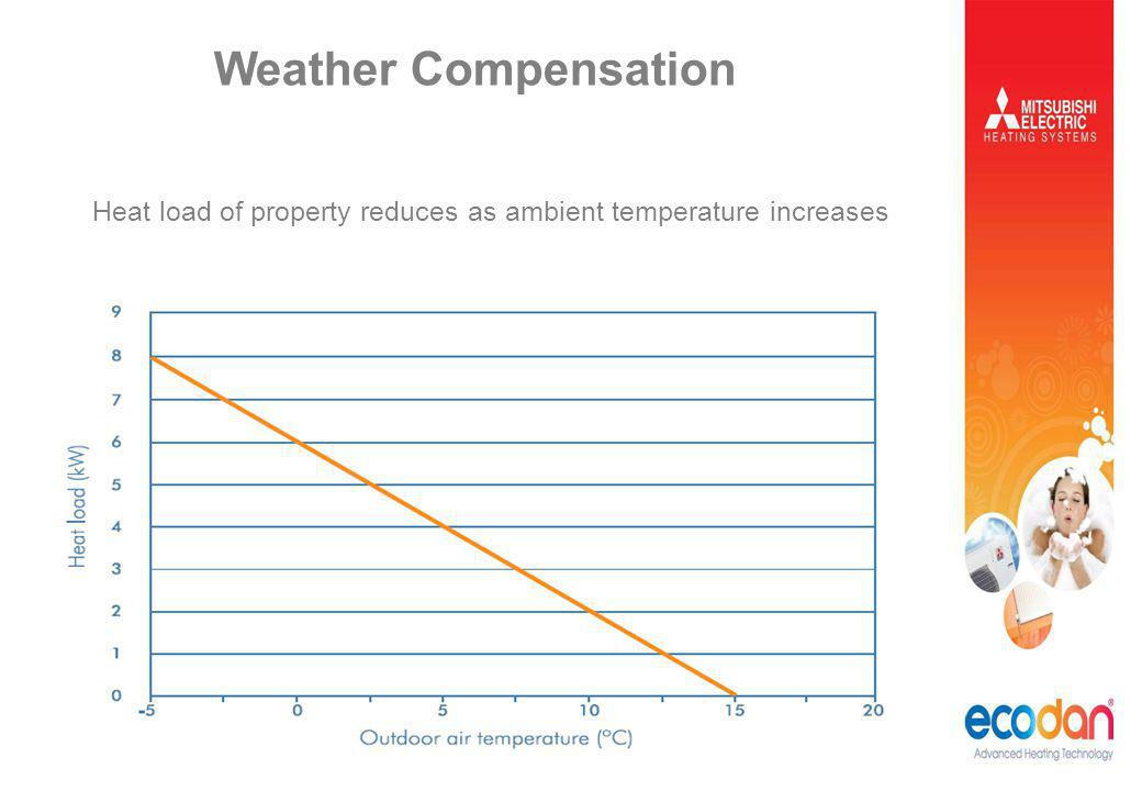 Weather Compensation Heat load of property reduces as ambient temperature increases