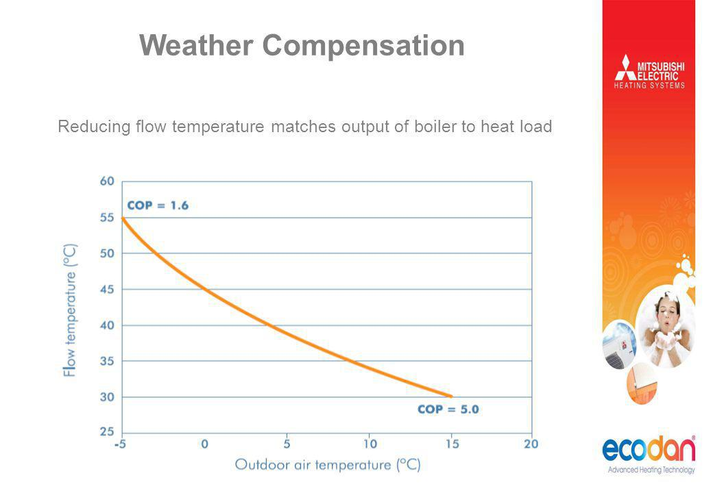 Weather Compensation Reducing flow temperature matches output of boiler to heat load