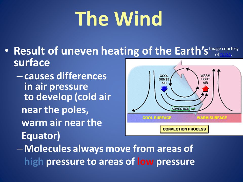 The Wind Result of uneven heating of the Earth's surface