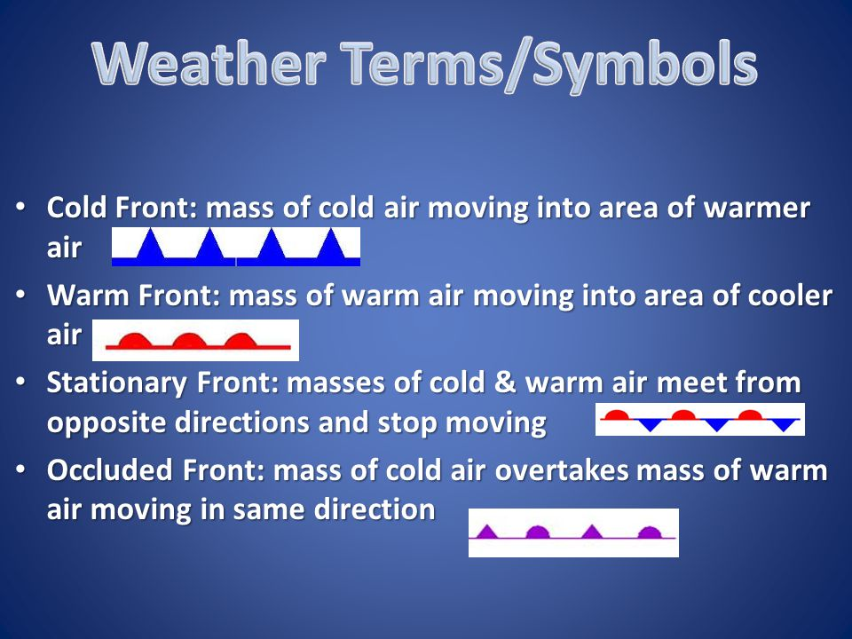 Weather Terms/Symbols