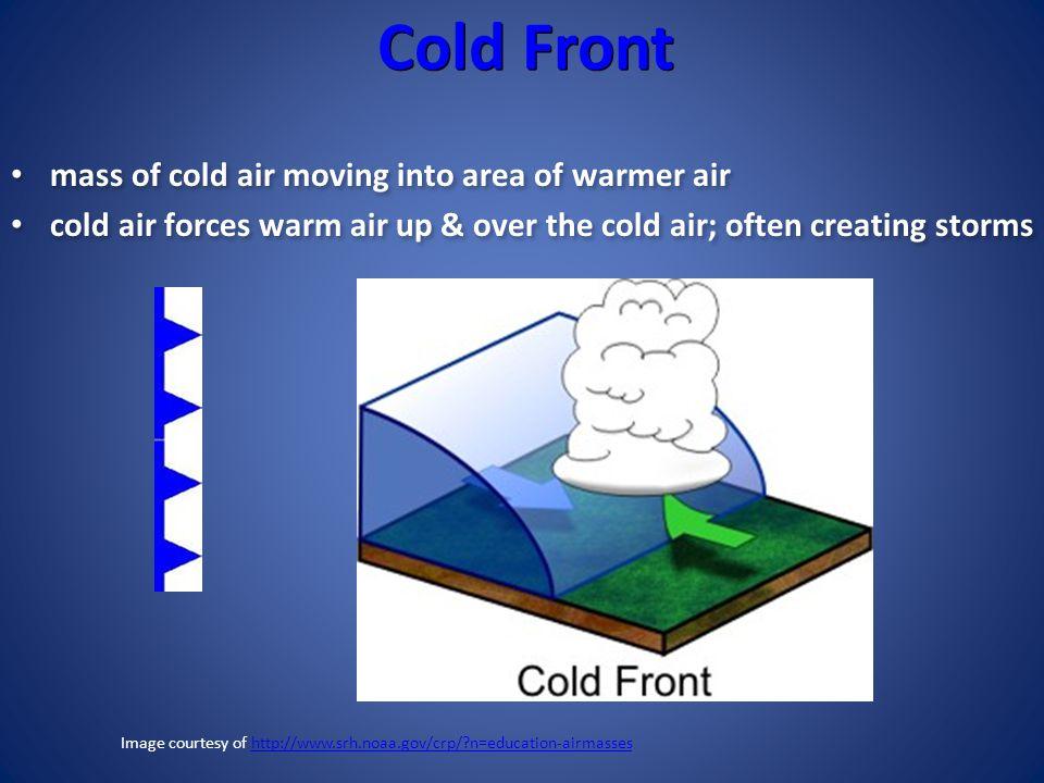 Image courtesy of http://www.srh.noaa.gov/crp/ n=education-airmasses